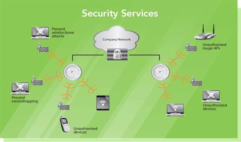 Security Services Diagram