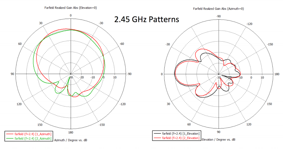 cnPilot E501S 2.45 GHz Patterns