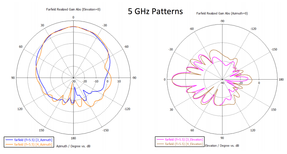 cnPilot E501S 5 GHz Patterns