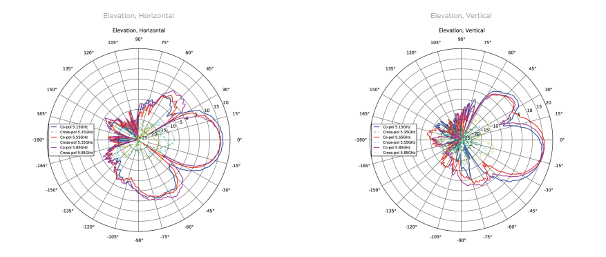 Elevation Antenna Patterns